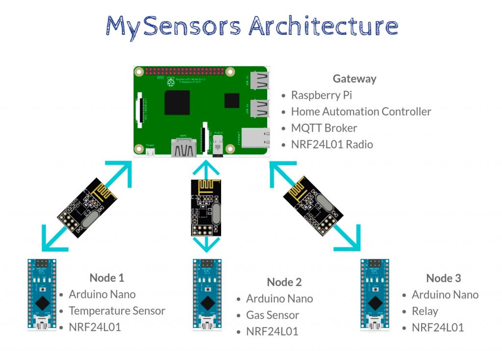 DIY Home Automation Sensors - Architecture Diagram