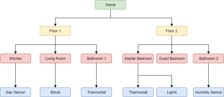 Mqtt Home Automation Example | Flisol Home