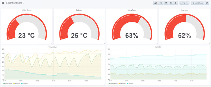 OpenHab Persistence Tutorial: Graphs with InfluxDB + Grafana Dashboard